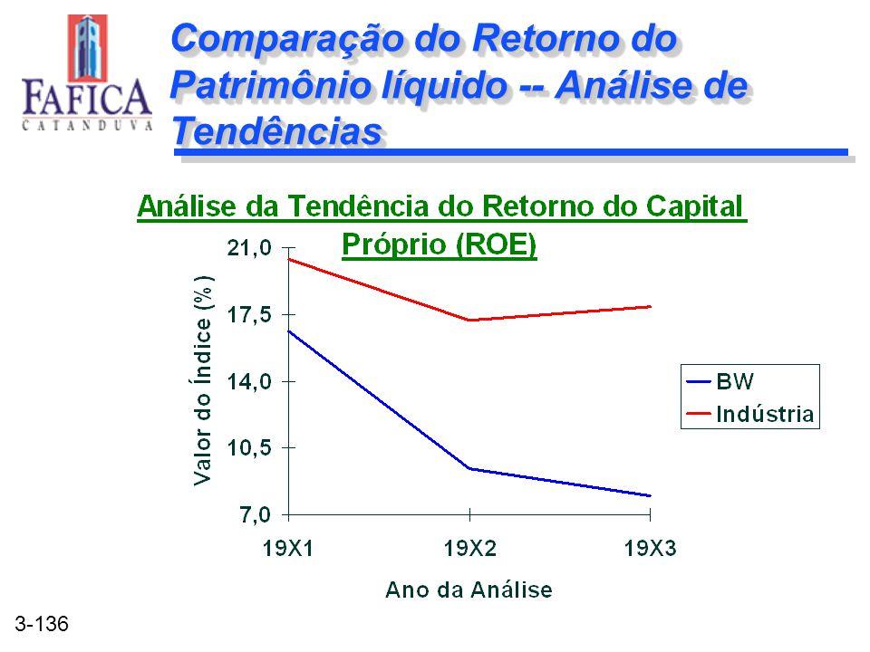 Comparação do Retorno do Patrimônio líquido -- Análise de Tendências