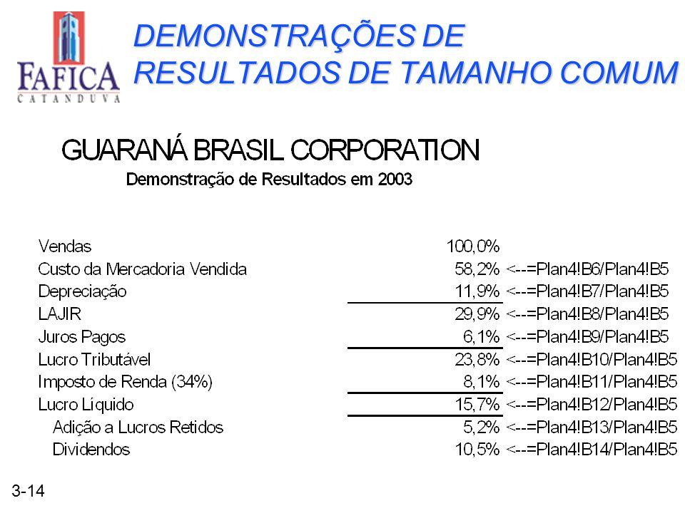 DEMONSTRAÇÕES DE RESULTADOS DE TAMANHO COMUM