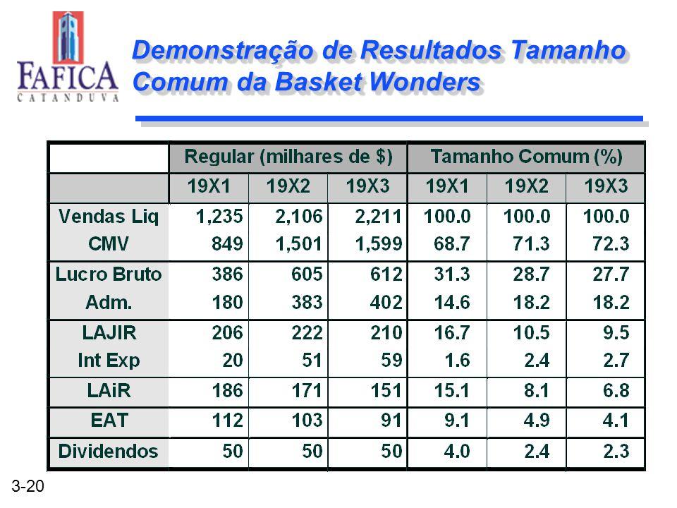 Demonstração de Resultados Tamanho Comum da Basket Wonders