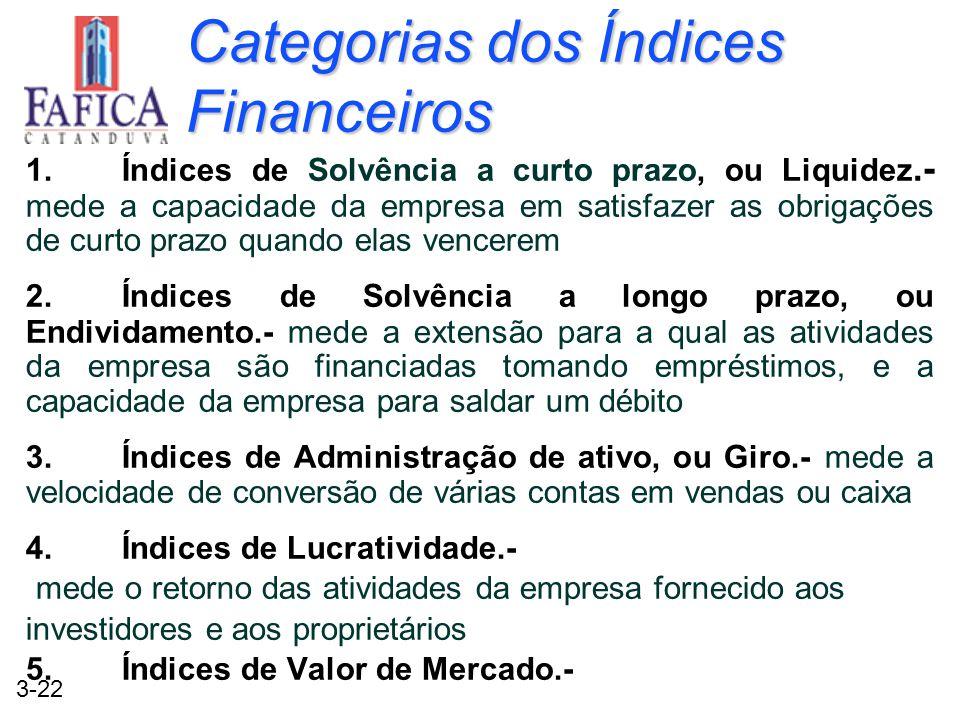 Categorias dos Índices Financeiros