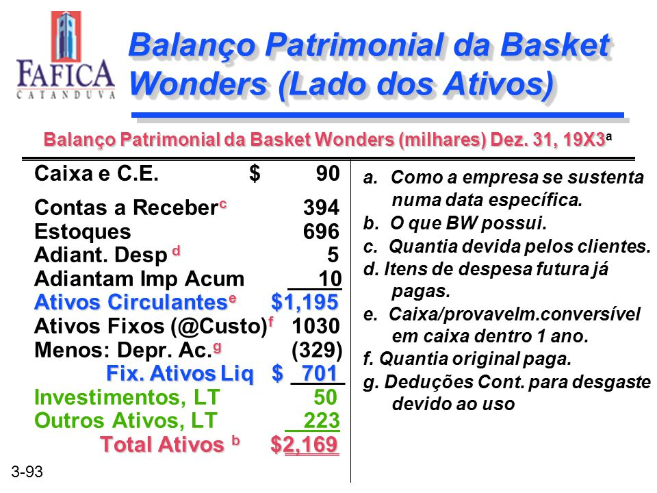 Balanço Patrimonial da Basket Wonders (Lado dos Ativos)