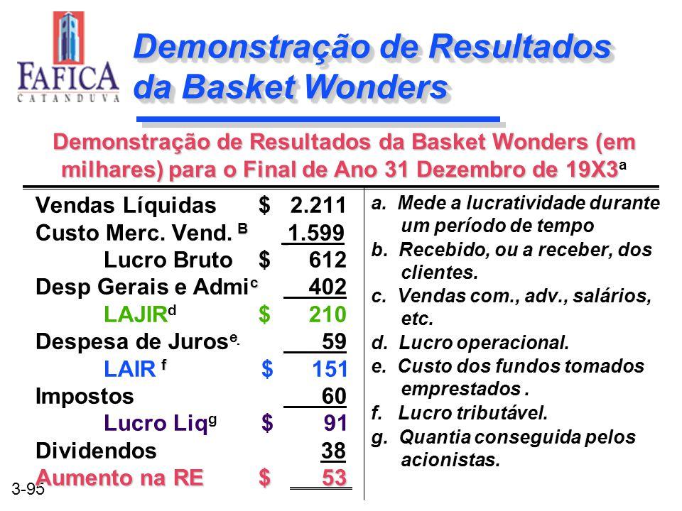 Demonstração de Resultados da Basket Wonders