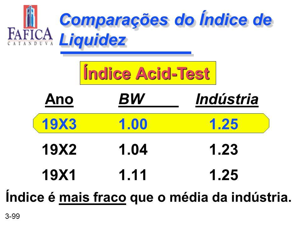 Comparações do Índice de Liquidez