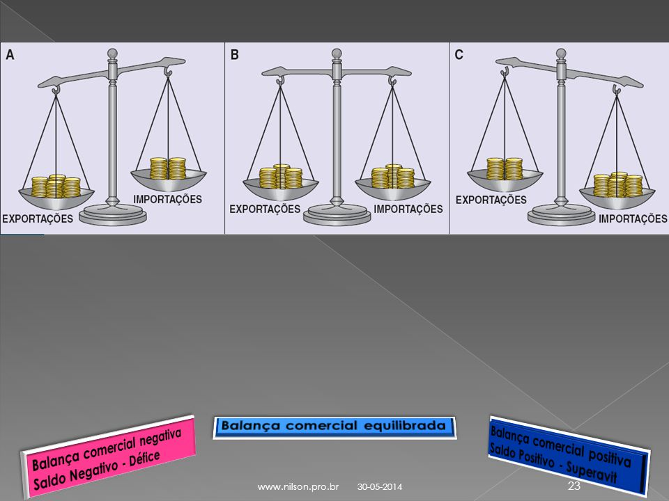 Balança comercial equilibrada Balança comercial negativa