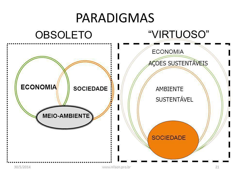 PARADIGMAS OBSOLETO VIRTUOSO ECONOMIA ECONOMIA SOCIEDADE