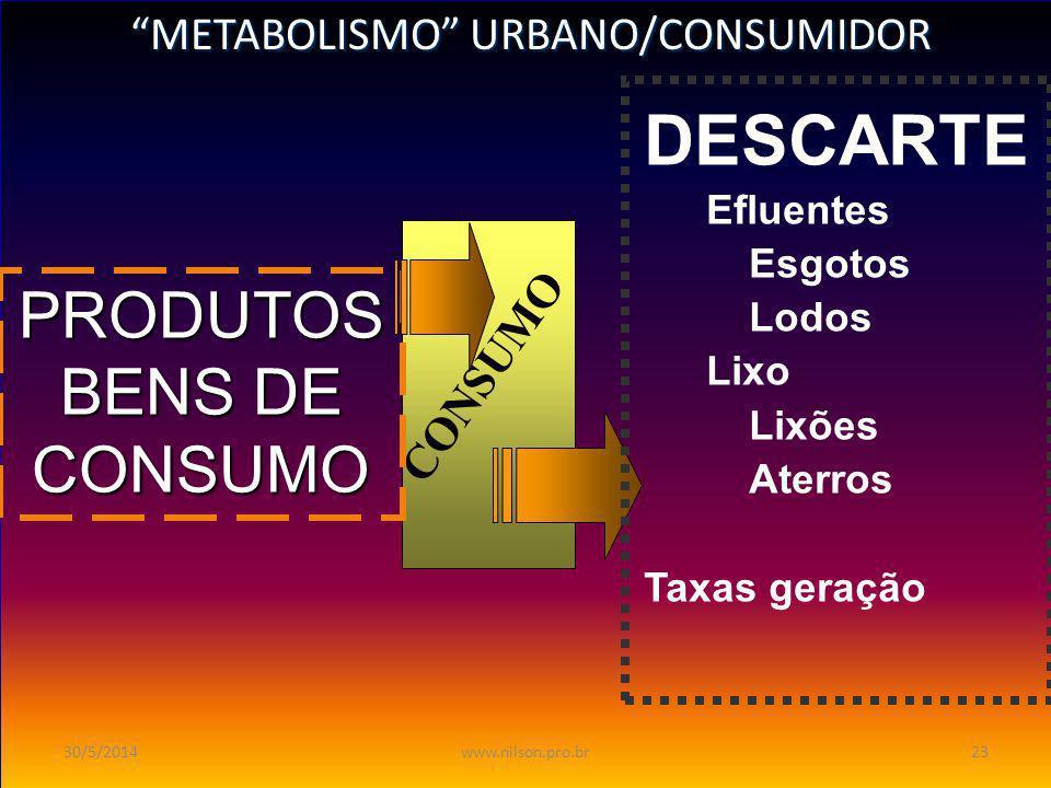 DESCARTE PRODUTOS BENS DE CONSUMO METABOLISMO URBANO/CONSUMIDOR