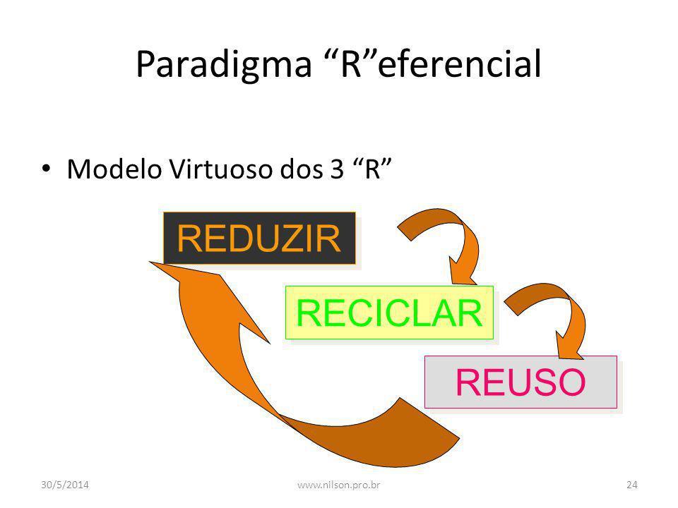 Paradigma R eferencial