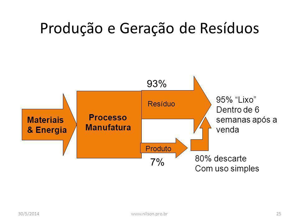 Produção e Geração de Resíduos
