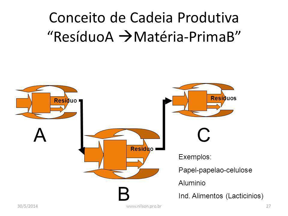 Conceito de Cadeia Produtiva ResíduoA Matéria-PrimaB