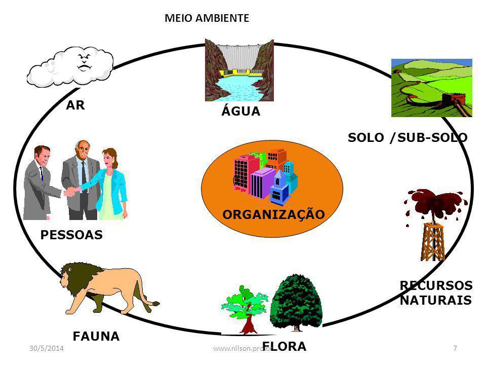 MEIO AMBIENTE AR ÁGUA SOLO /SUB-SOLO (L) ORGANIZAÇÃO PESSOAS RECURSOS