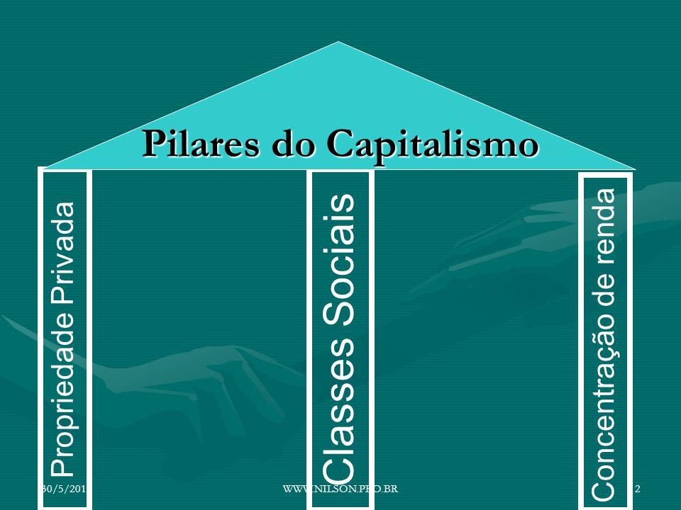 Pilares do Capitalismo