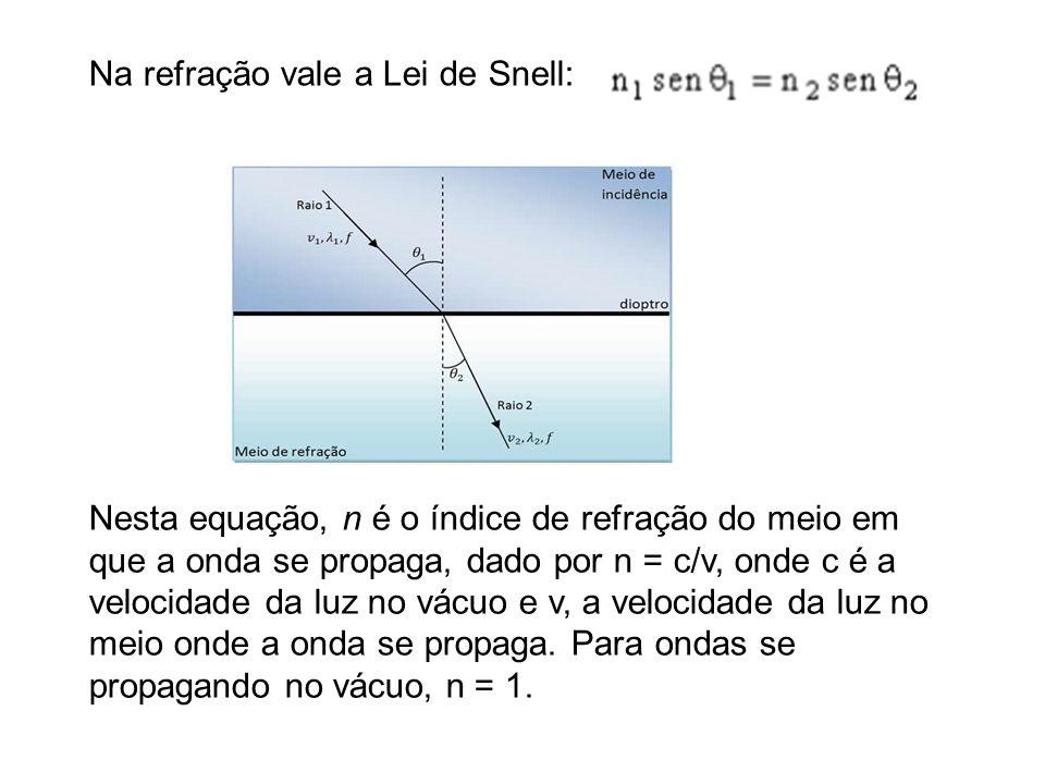 Na refração vale a Lei de Snell: