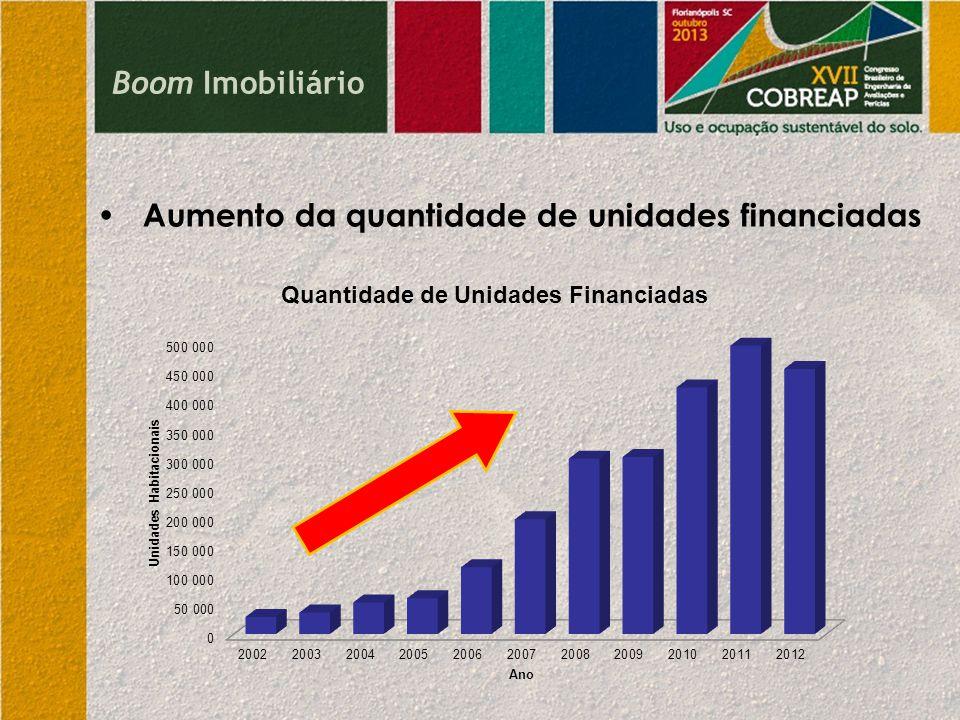 Boom Imobiliário • Aumento da quantidade de unidades financiadas