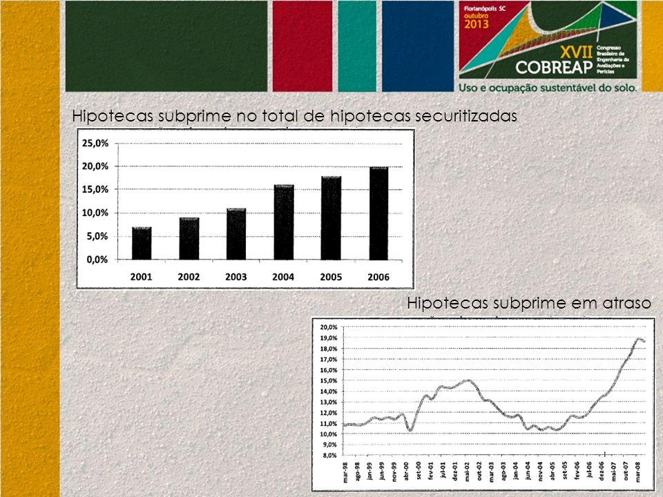 Hipotecas subprime no total de hipotecas securitizadas