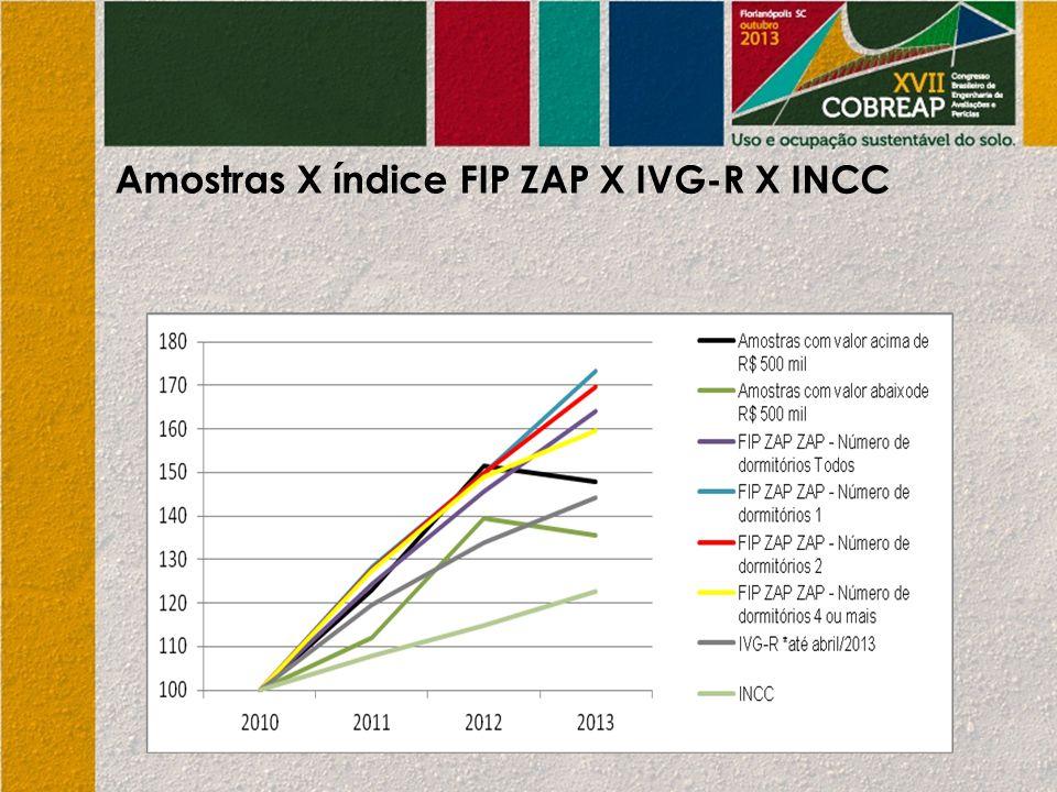 Amostras X índice FIP ZAP X IVG-R X INCC