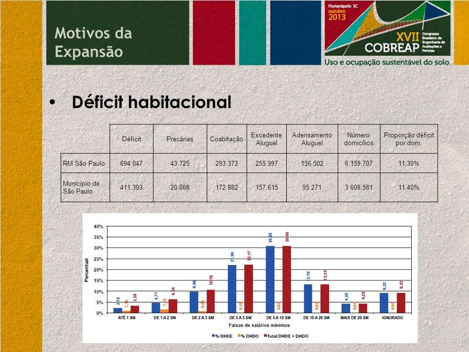 Proporção déficit por dom.
