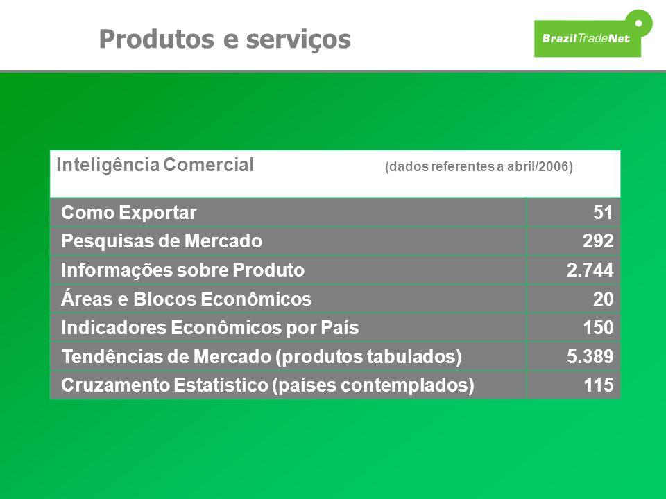 Produtos e serviçosInteligência Comercial (dados referentes a abril/2006) Como Exportar.