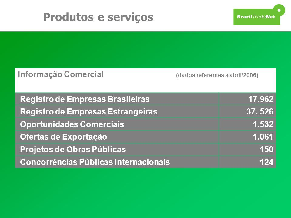 Produtos e serviços Informação Comercial (dados referentes a abril/2006)