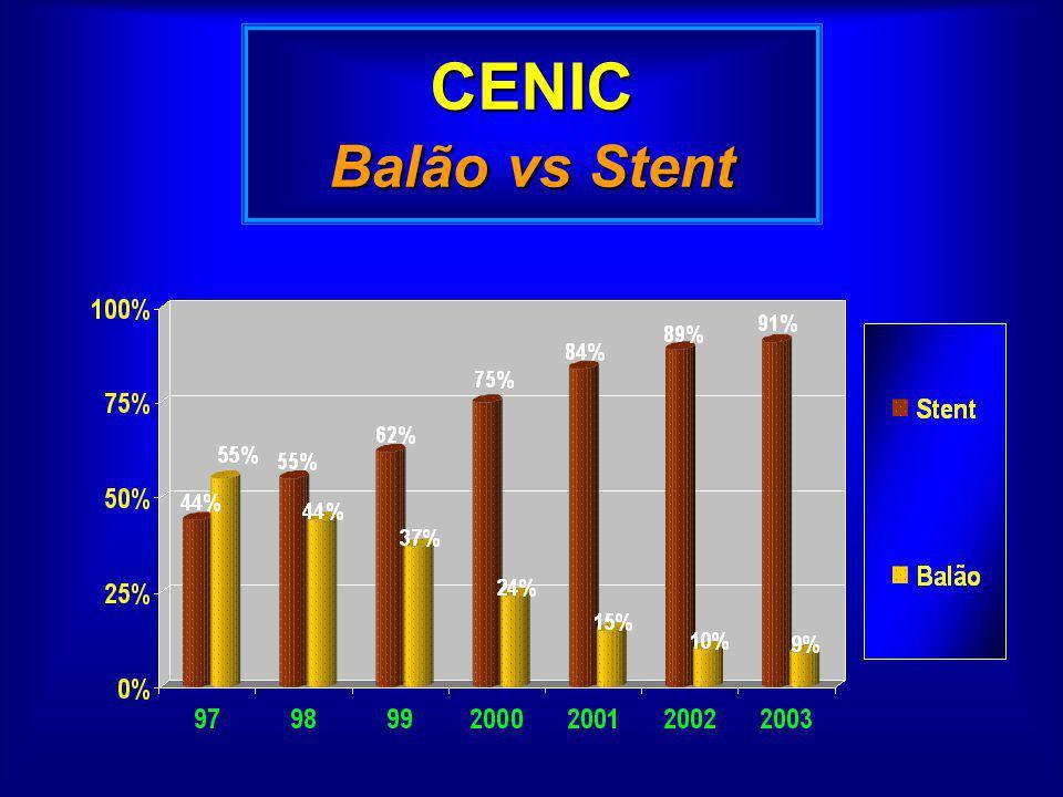 CENIC Balão vs Stent
