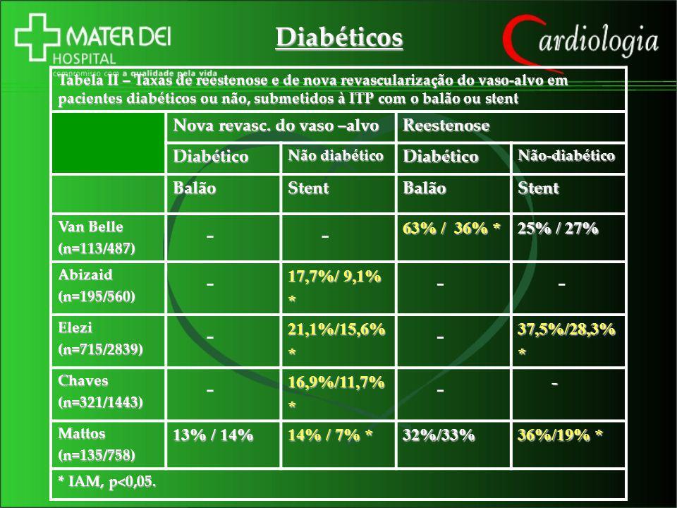 Diabéticos - Nova revasc. do vaso –alvo Reestenose Diabético Balão