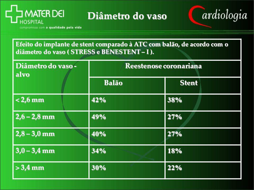 Diâmetro do vaso Diâmetro do vaso -alvo Reestenose coronariana Balão