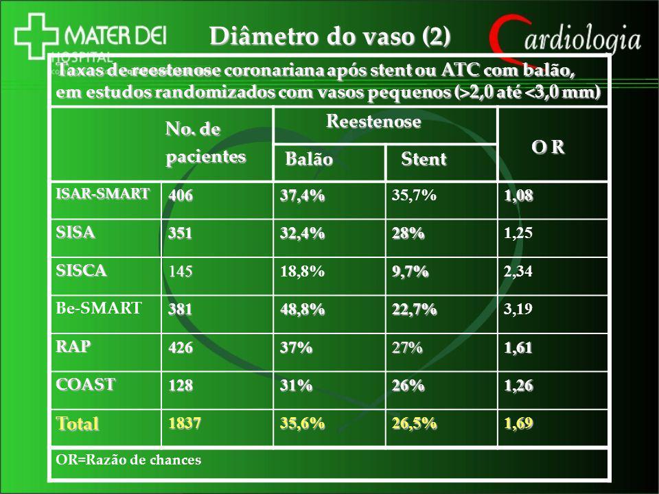 Diâmetro do vaso (2) No. de