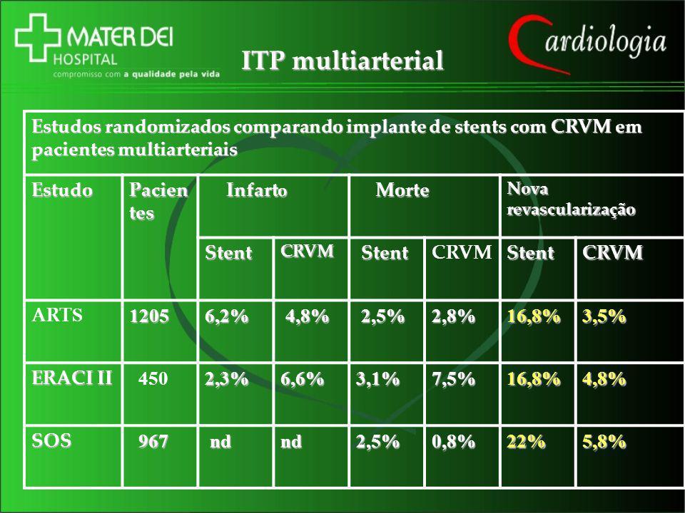 ITP multiarterial Estudos randomizados comparando implante de stents com CRVM em pacientes multiarteriais.