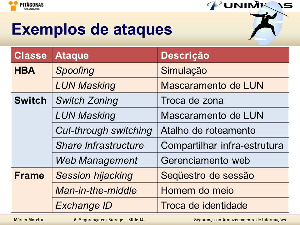 Exemplos de ataques Classe Ataque Descrição HBA Spoofing Simulação
