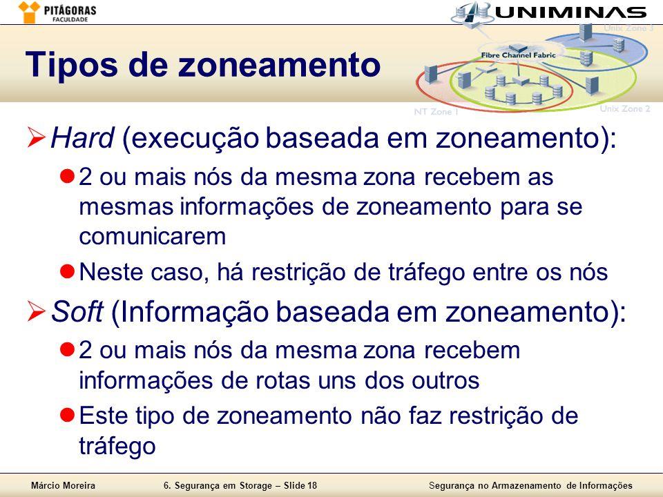 Tipos de zoneamento Hard (execução baseada em zoneamento):