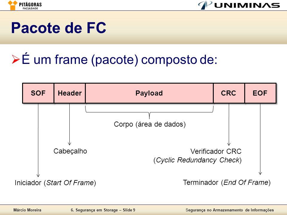 Pacote de FC É um frame (pacote) composto de: SOF Header Payload CRC