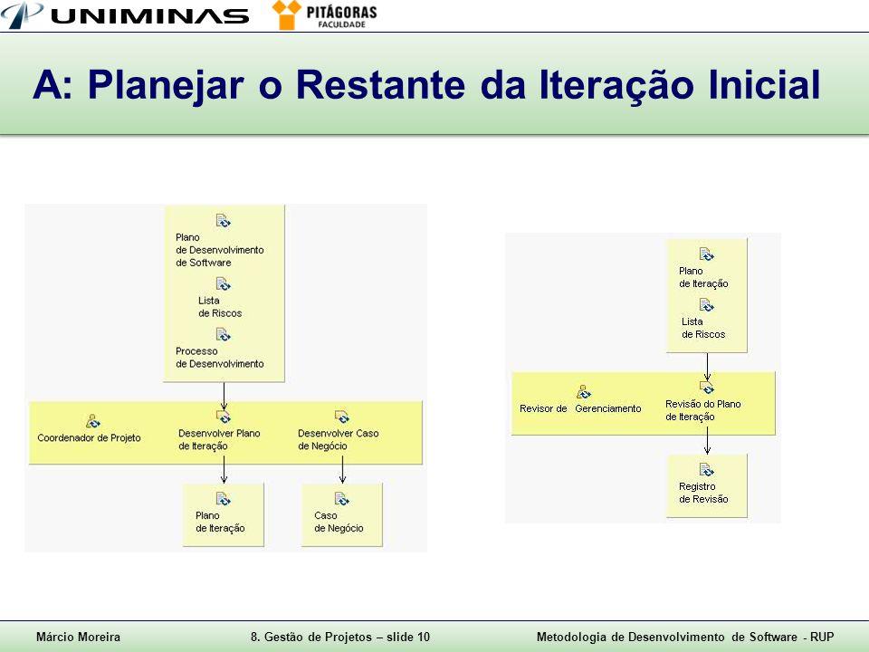 A: Planejar o Restante da Iteração Inicial