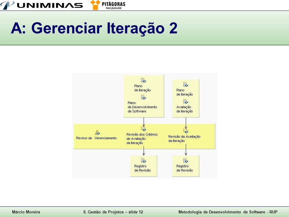 A: Gerenciar Iteração 2