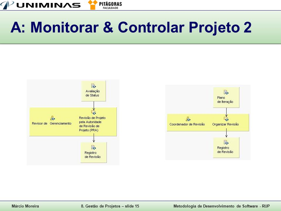 A: Monitorar & Controlar Projeto 2