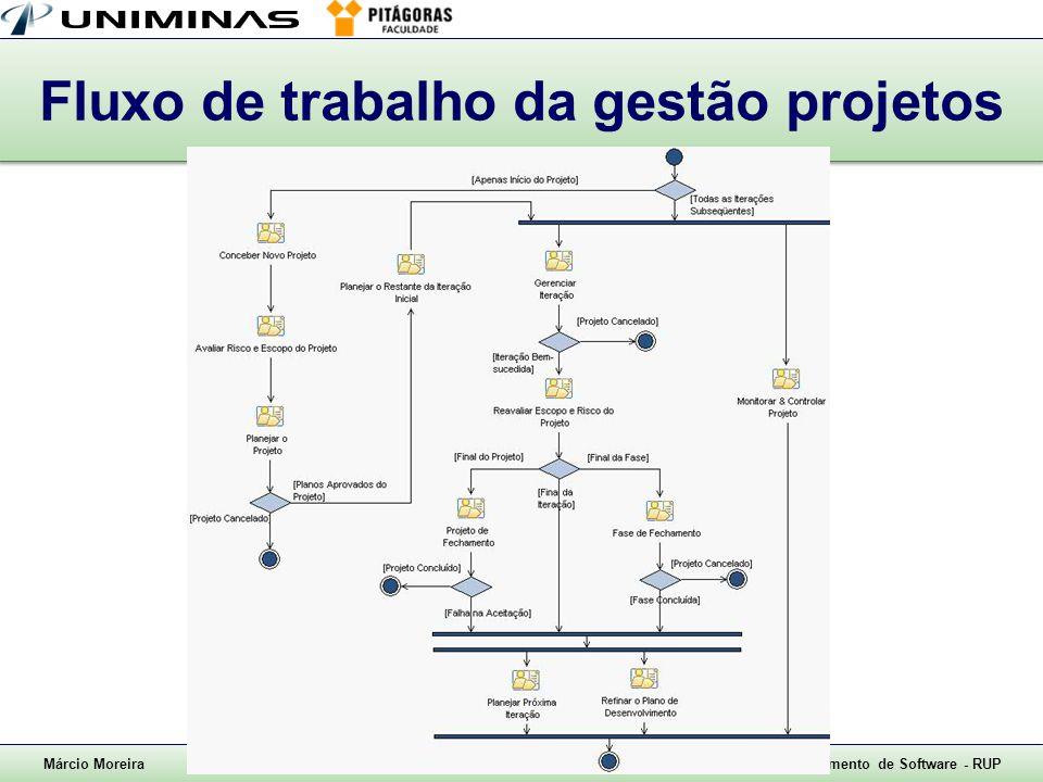 Fluxo de trabalho da gestão projetos