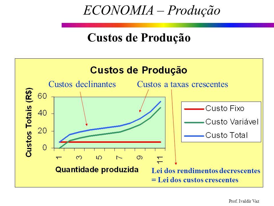 Custos de Produção Custos declinantes Custos a taxas crescentes