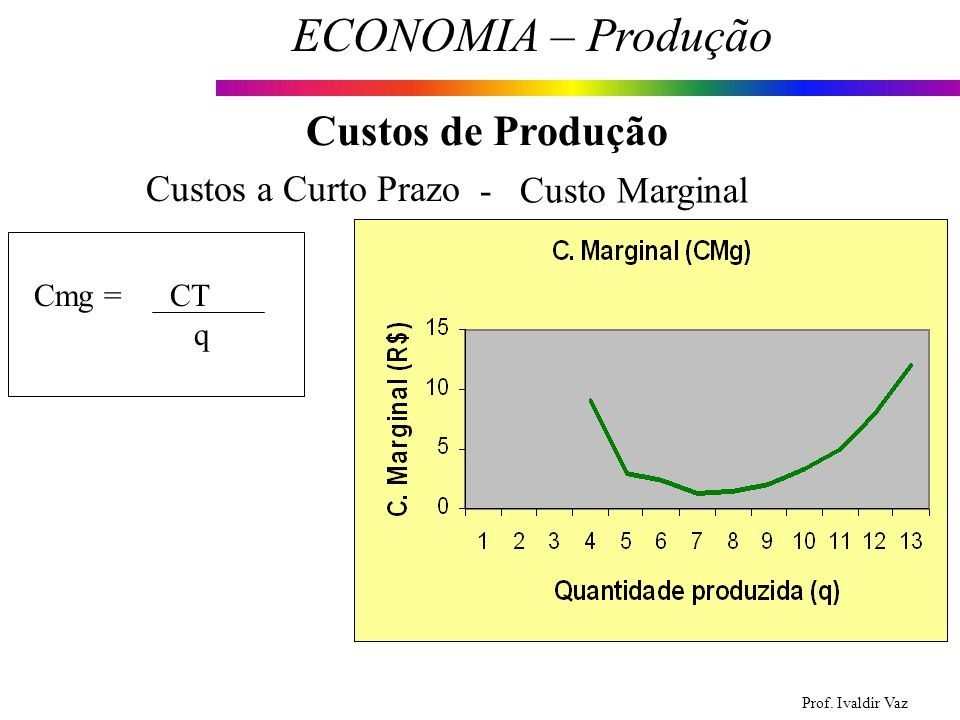 Custos de Produção Custos a Curto Prazo - Custo Marginal Cmg = CT q
