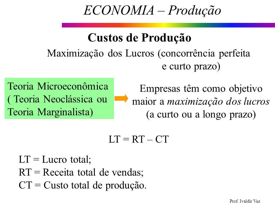 Custos de Produção Maximização dos Lucros (concorrência perfeita