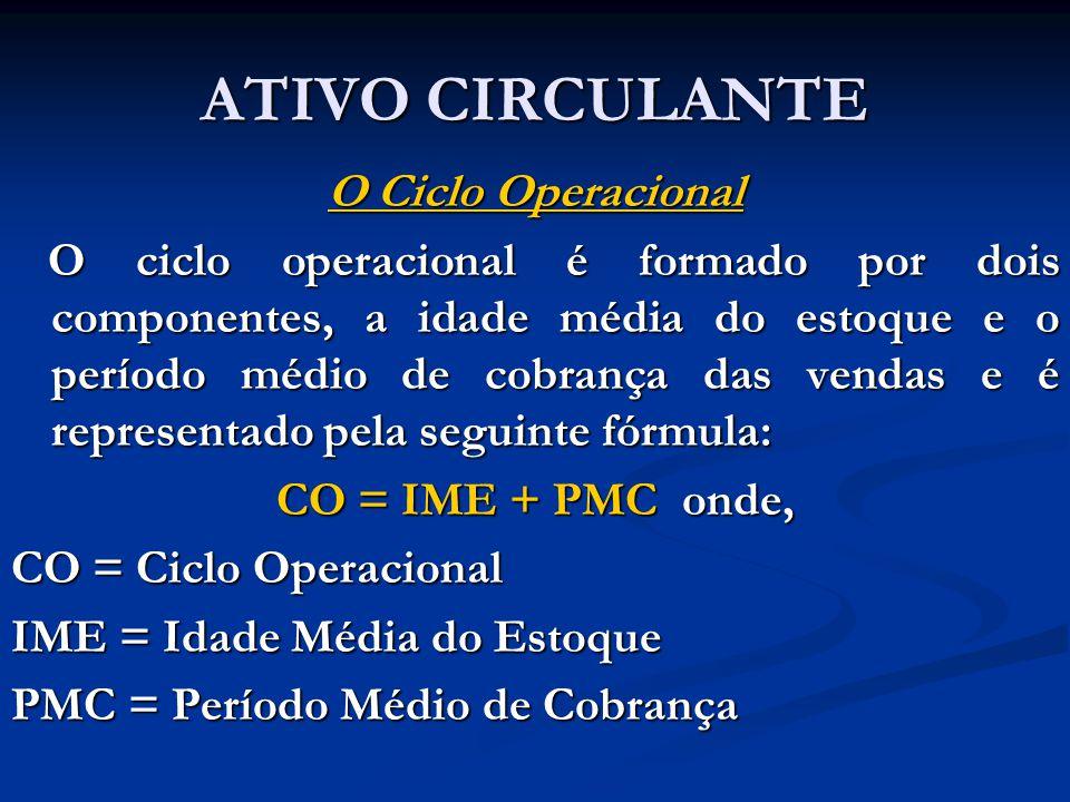 ATIVO CIRCULANTE O Ciclo Operacional