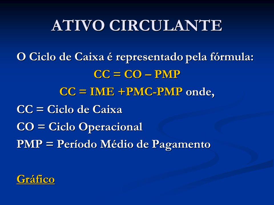 ATIVO CIRCULANTE O Ciclo de Caixa é representado pela fórmula: