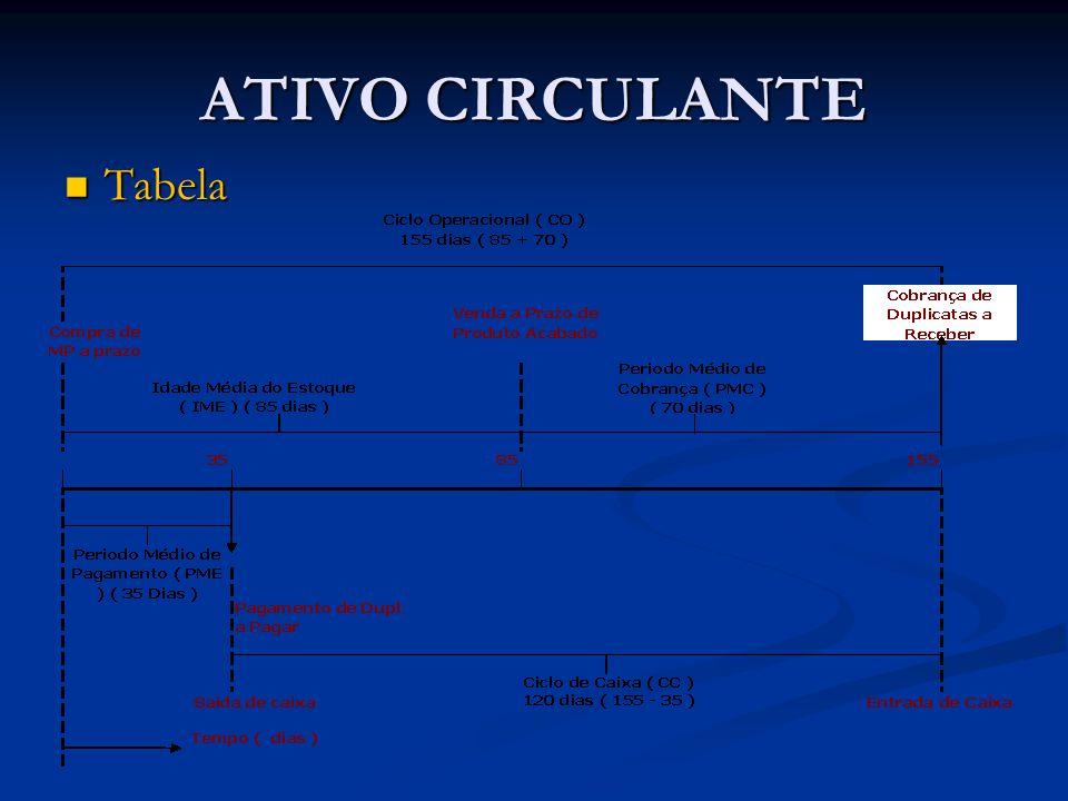 ATIVO CIRCULANTE Tabela