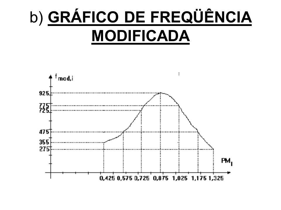 b) GRÁFICO DE FREQÜÊNCIA MODIFICADA