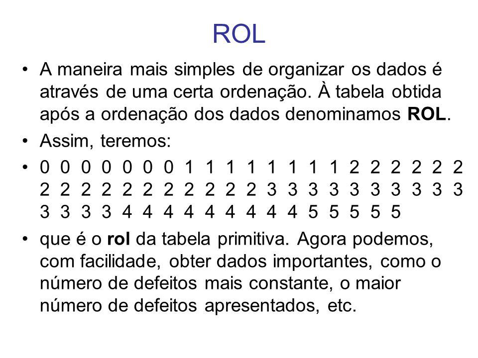 ROL A maneira mais simples de organizar os dados é através de uma certa ordenação. À tabela obtida após a ordenação dos dados denominamos ROL.