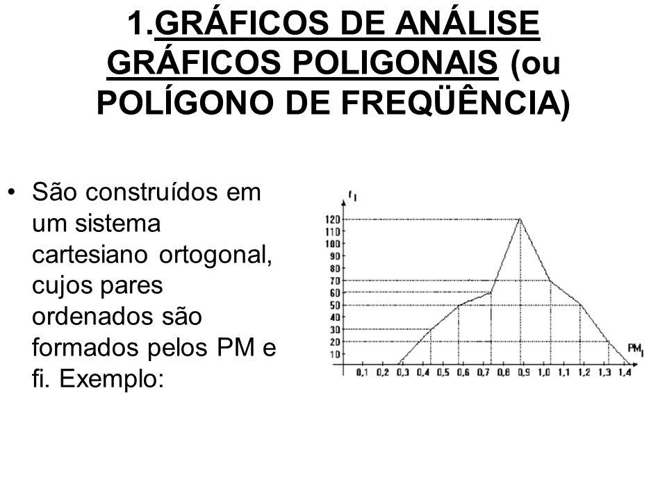 1.GRÁFICOS DE ANÁLISE GRÁFICOS POLIGONAIS (ou POLÍGONO DE FREQÜÊNCIA)