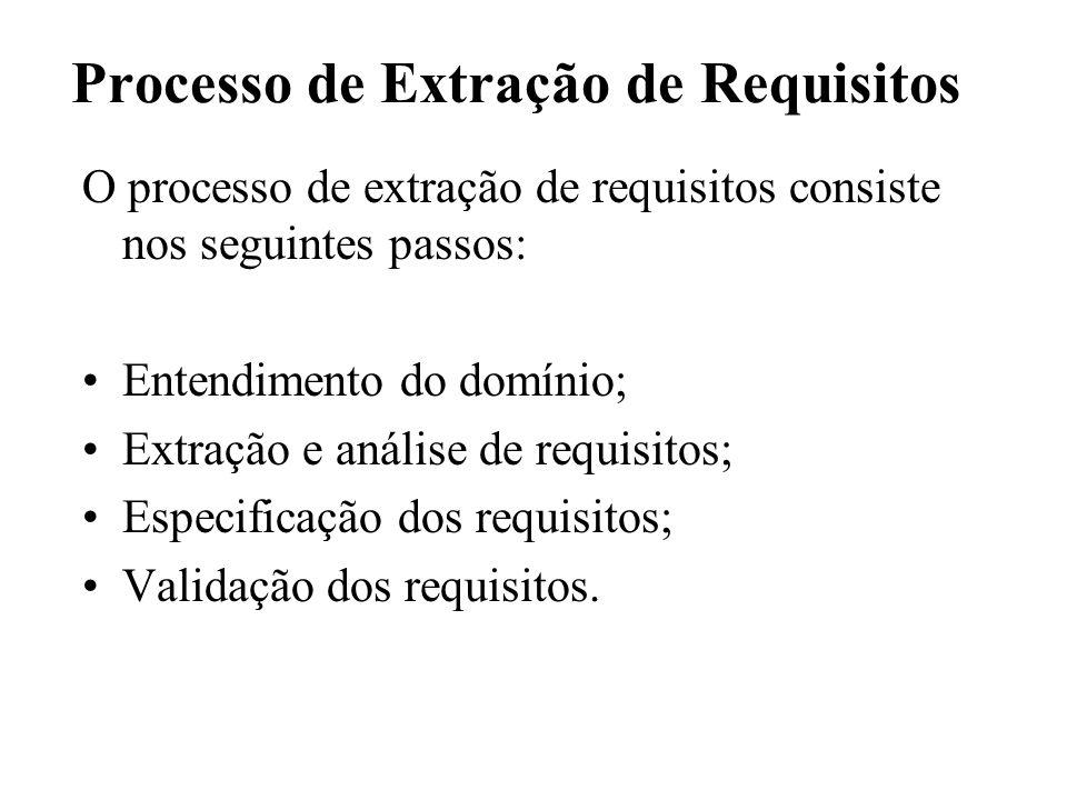 Processo de Extração de Requisitos