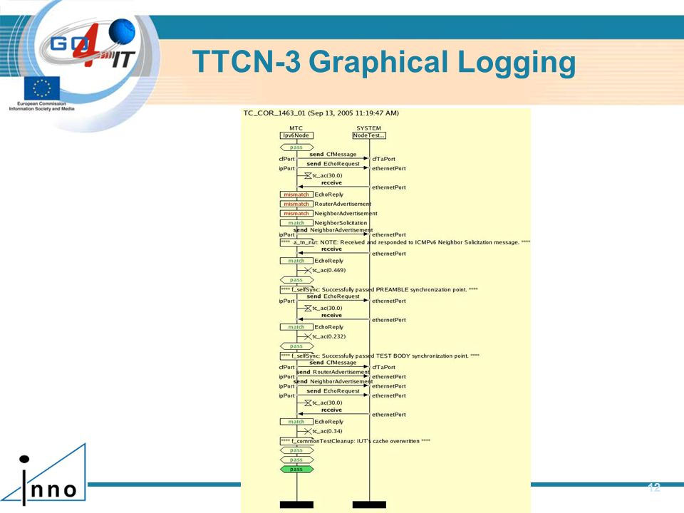 TTCN-3 Graphical Logging