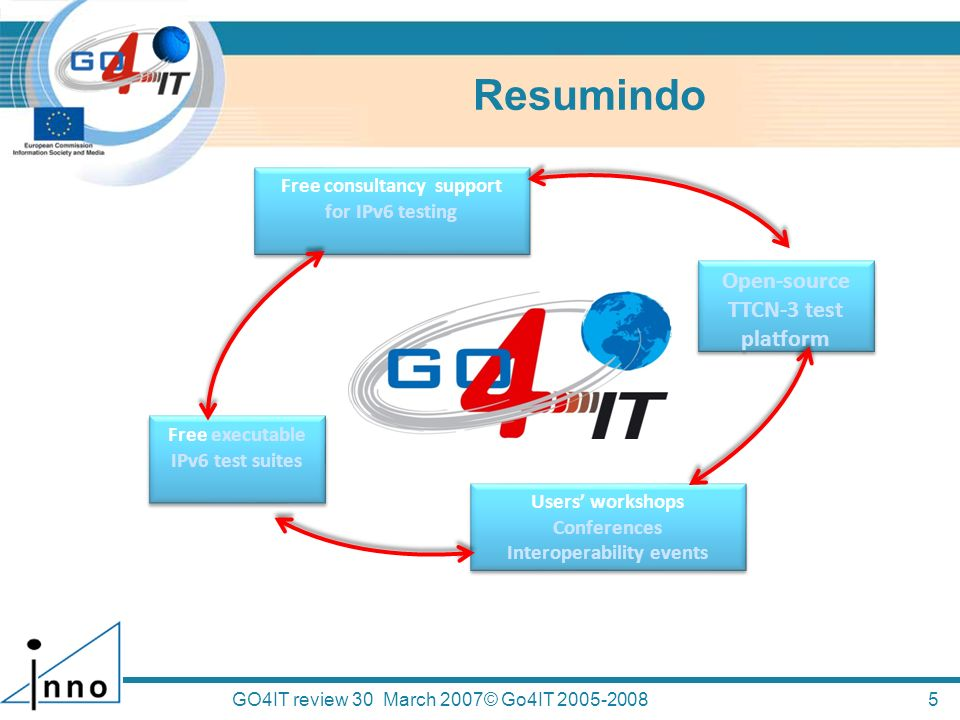 Resumindo Open-source TTCN-3 test platform Free consultancy support