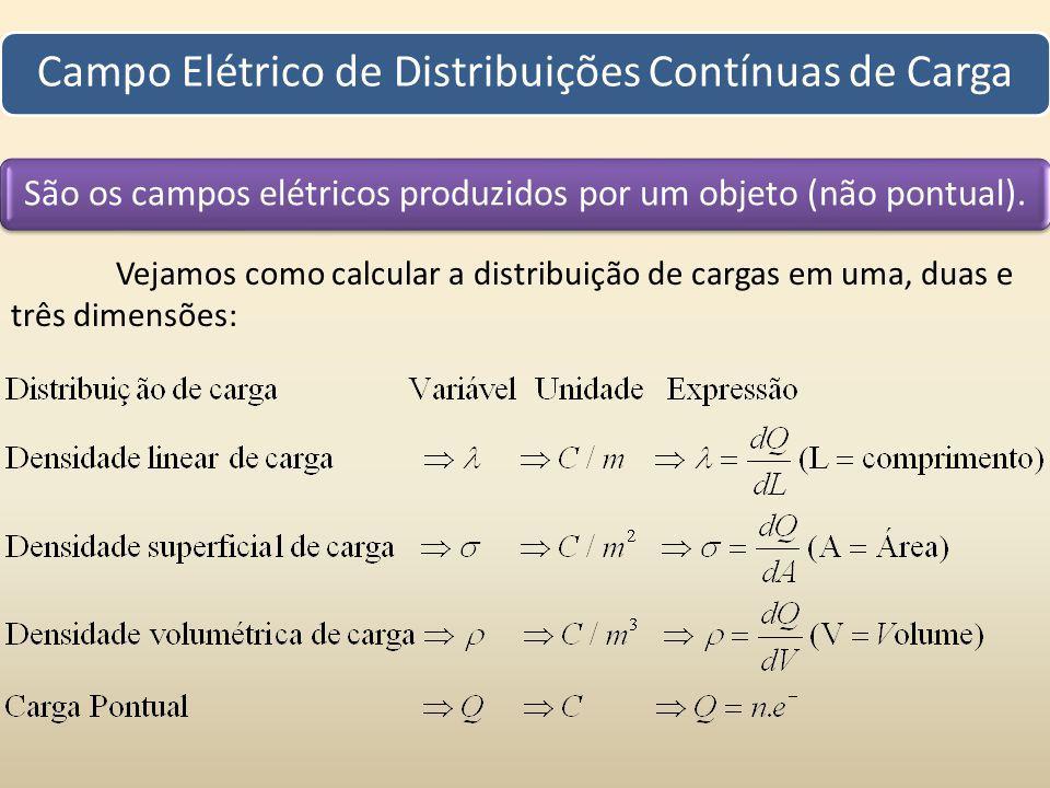 Campo Elétrico de Distribuições Contínuas de Carga
