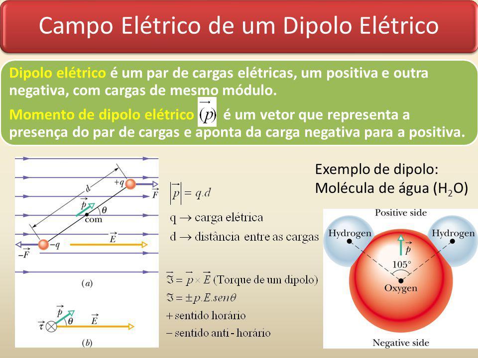 Campo Elétrico de um Dipolo Elétrico