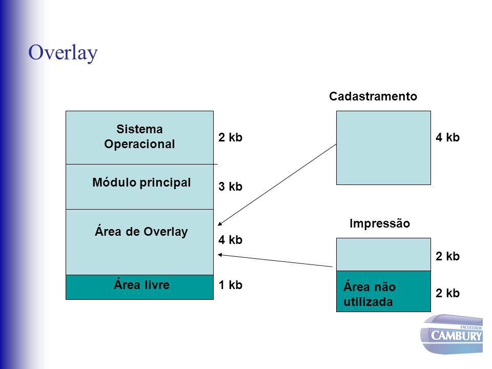 Overlay Cadastramento Sistema Operacional 2 kb 4 kb Módulo principal