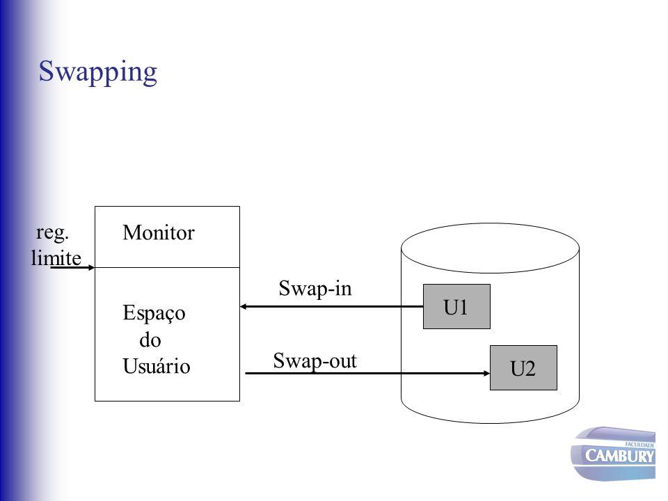 Swapping reg. limite Monitor Espaço do Usuário Swap-in U1 Swap-out U2